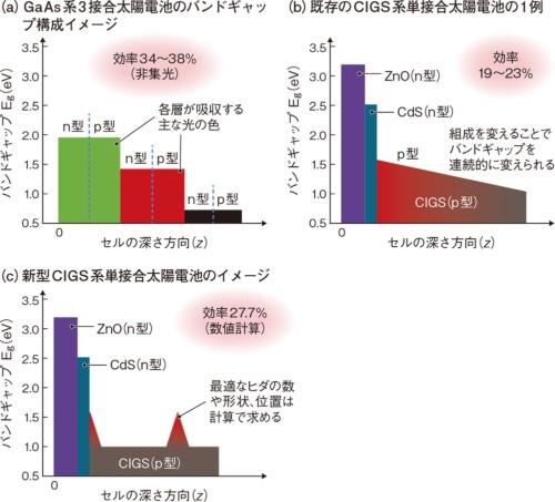 図2 ヒダ状バンドギャップで変換効率が飛躍的に向上へ