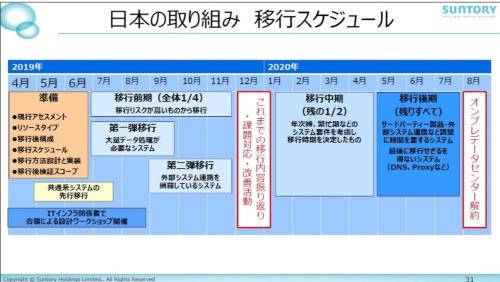 日本におけるAWS移行のスケジュール
