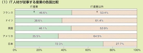 日本と欧米4カ国で比較した、IT産業と非IT産業に属するIT人材の割合。日本が突出してIT人材がIT産業に偏在している。総務省による国勢調査と労働力調査、各国の労働統計から内閣府が作成した