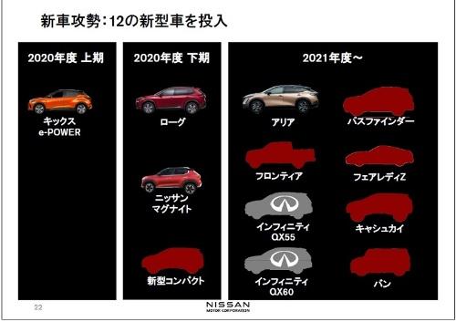 新車の投入計画