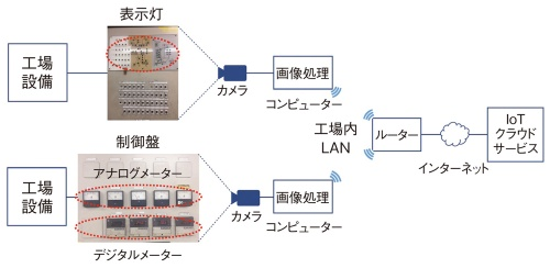 カメラによる設備情報読み取りシステムの構成