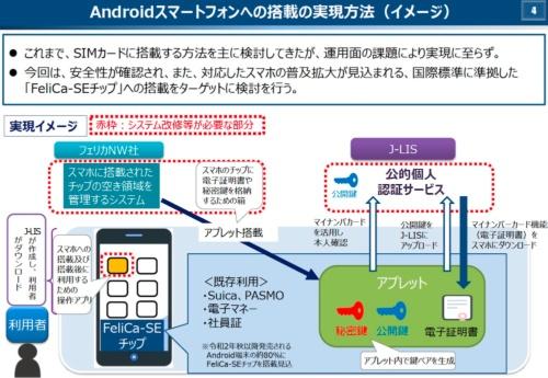 モバイルFeliCaの機能に電子証明書を搭載する概要