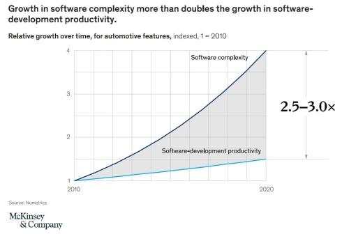ソフトの複雑さと生産性にギャップ
