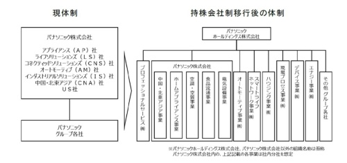 図2 持ち株会社制移行後のグループ体制
