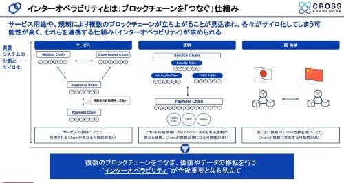 ブロックチェーンの相互運用性の問題点