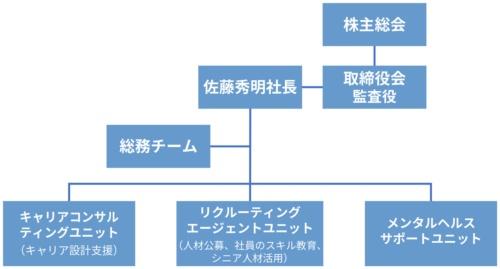 NECライフキャリアの組織体制(2020年11月1日時点)