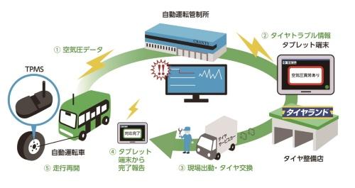 図3 遠隔監視システムを使った実証実験の概要
