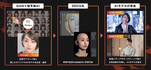 架空の人物モデル「AIモデル」を生成するプロセス