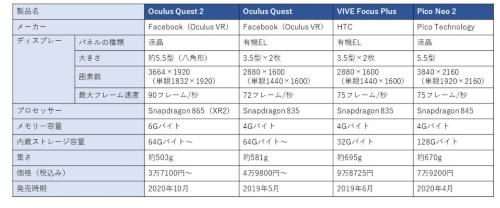 主なスタンドアローン型VR用HMDの仕様