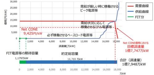 約定総容量は1億6769万kW