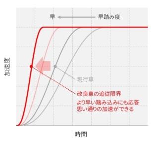 図2 SKYACTIV-X搭載車におけるアクセル操作に対する応答性の向上