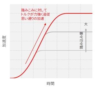 図3 SKYACTIV-D搭載車におけるアクセル操作に対する応答性の向上