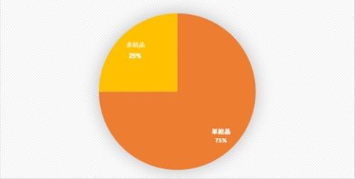 図1●2020年・太陽光発電の世界市場における結晶シリコン系太陽電池のタイプ別シェア予測