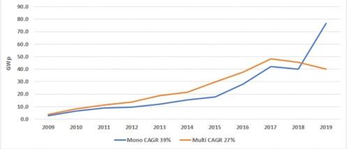 図2●太陽光発電の世界市場における結晶シリコン系太陽電池のタイプ別シェア推移(2009~2019年)