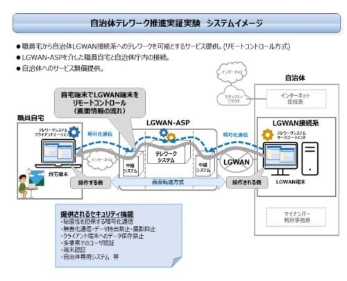 自治体テレワークのシステムイメージ