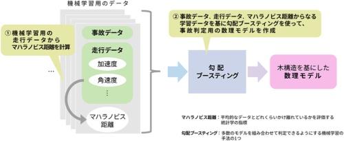 損害保険ジャパンが自動事故判定用の数理モデル開発していく上でのポイント