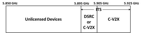 図2 FCCによる5.9GHz帯の再編方針