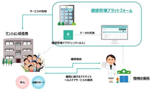 マンションの居住者向けに健康管理アプリを試験導入する