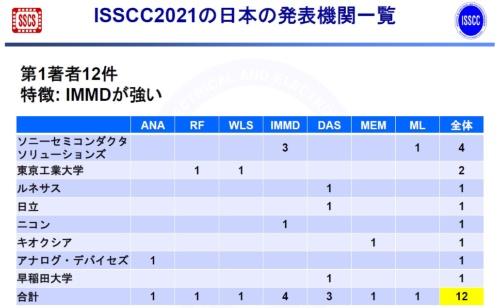 日本の発表ではソニーセミコンダクタソリューションズが多い