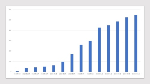 トライアル利用に参加する自治体数の推移