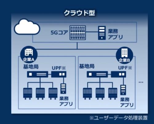 NECが提供するクラウド型コアネットワーク