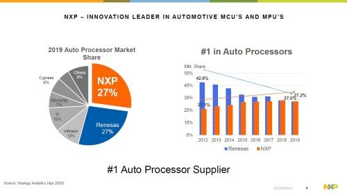 車載プロセッサー市場ではNXPとルネサスが2強