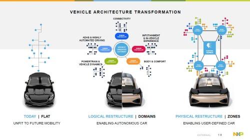 E/Eアーキテクチャーの進化