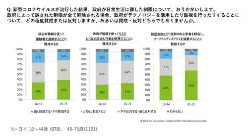 政府による接触者の追跡、行動制限、熱感知カメラの利用についての日本人の賛否