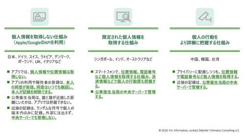 接触確認(コンタクトトレーシング)アプリについての各国比較