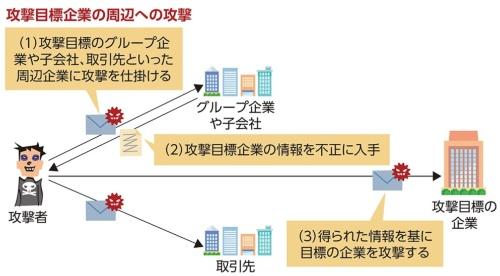 サプライチェーン攻撃の例(1)