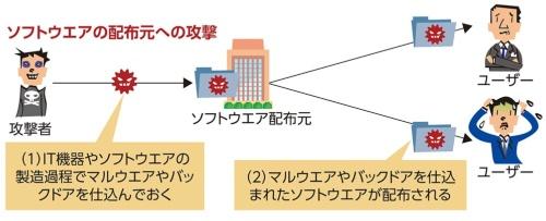 サプライチェーン攻撃の例(2)
