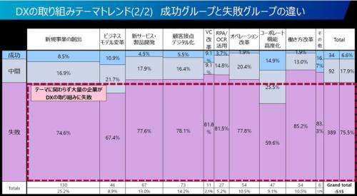 「DXに成功した」と認識している日本企業の割合は全体の6.6%にとどまる