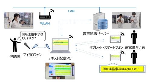 図3 ホンダが開発したAI音声認識システムの概要