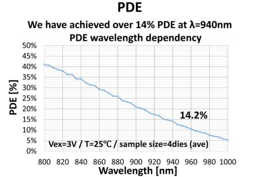PDEの測定結果
