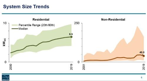 図1●米国セグメント別分散型太陽光発電のシステムサイズの推移(注:折線=中間値、左=住宅用、右=非住宅用)