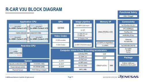 V3Uの回路ブロック