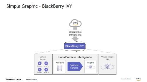 APIを通じて車両から得られたインサイトを利用できる