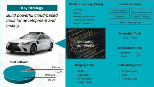 車載するソフトが1割、開発やテストのためのツール群が9割を占める