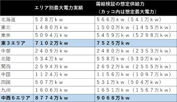 1月の最大電力実績(17日まで)と広域機関「需給検証報告書」の事前見通し