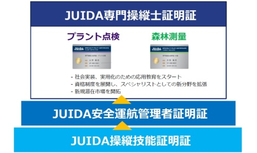 「JUIDA専門操縦士証明証」の位置付け