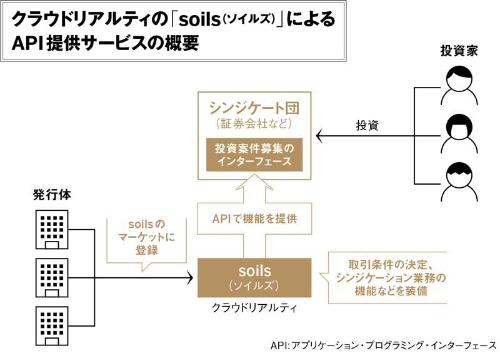 (出所:クラウドリアルティの資料を基に日経FinTech作成)
