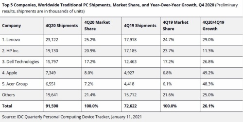 表1 2020年第4四半期のパソコン出荷台数のシェア