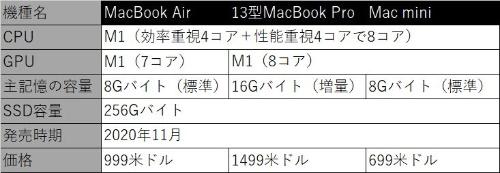 表2 今回のベンチマークに利用したパソコン