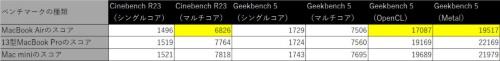 表3 ベンチマークソフトによる結果