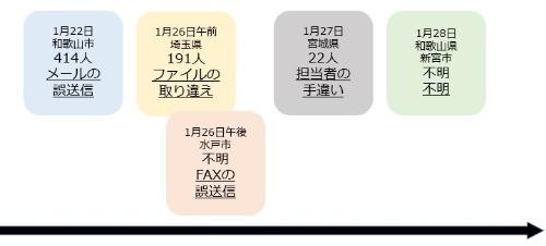 2021年1月22日から1週間の間に公表されたコロナ感染者の個人情報流出事故。各囲みの情報は上から順に発表日、流出対象の人数、原因。