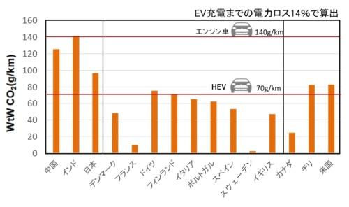 世界各国におけるEVの油田からタイヤを駆動するまで(Well to Wheel:WtW)のCO<sub>2</sub>排出量