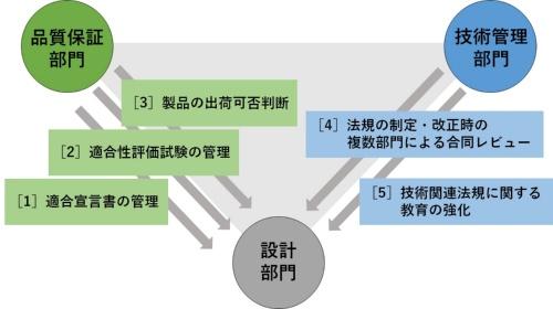 三菱電機が発表した再発防止策
