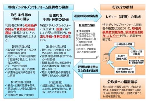 デジタルプラットフォーム取引透明化法の運用の概要