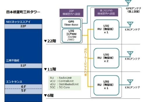 ローカル5Gシステムの概要