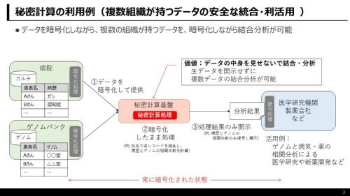 秘密計算の利用例(複数組織が持つデータの安全な統合・利活用)